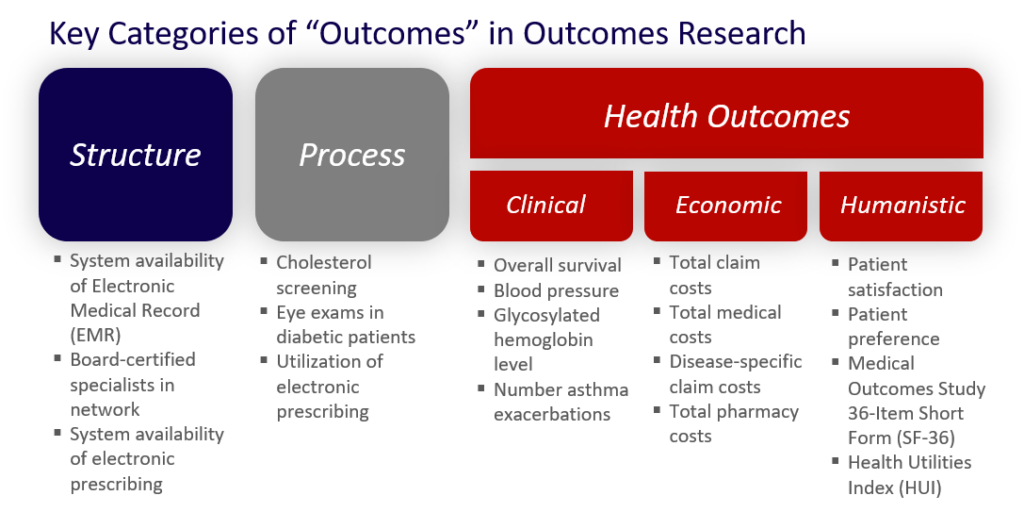 ValueVitals - Categories of Outcomes in Outcomes Research