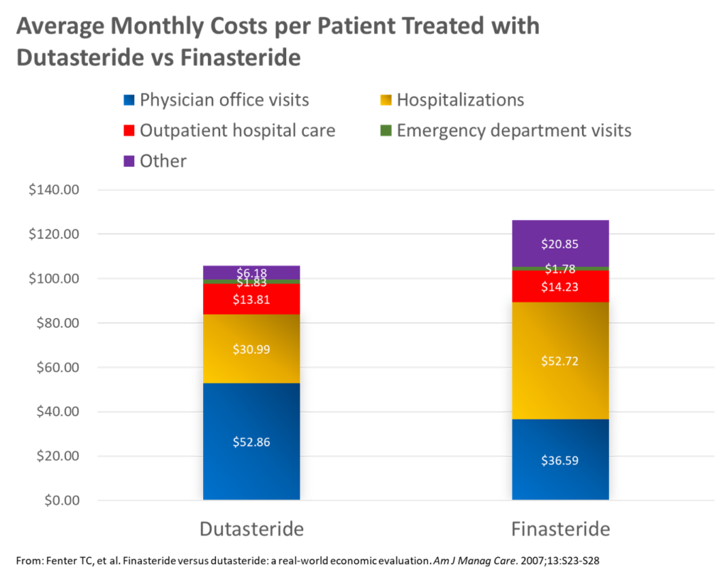 ValueVitals - Chart - Average Montly Costs per Patient Treated with Dutasteride vs Finasteride