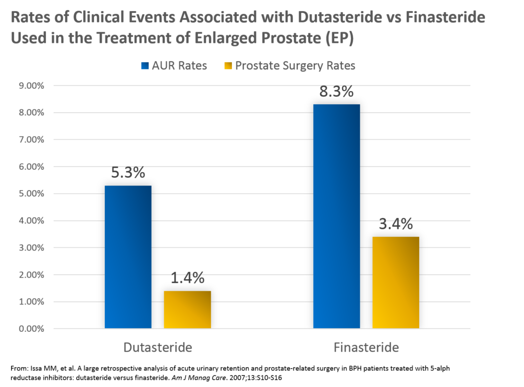 ValueVitals - Chart - Rates of Clinical Events Associated with Dutasteride vs Finasteride Used in the Treatment of Enlarged Prostate (EP)