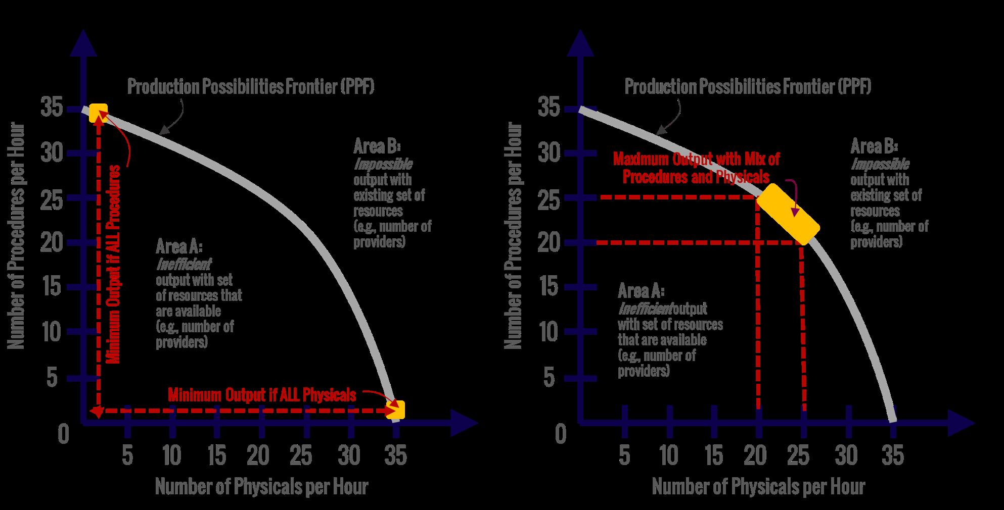 Value Vitals - Production Possibilities Frontier (PPF) in Healthcare Minimum and Maximum