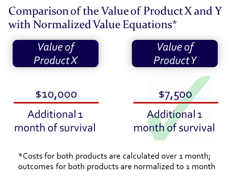Value Vitals - Comparison of the Value of Product X and Y with Normalized Value Equations