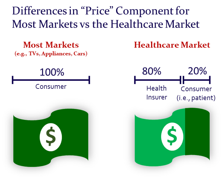 Value Vitals - Differences in Price Component for Most Markets vs the Healthcare Market