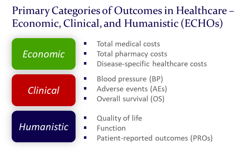 Value Vitals - Primary Categories of Outcomes in Healthcare - Economic, Clinical, and Humanistic (ECHOs)