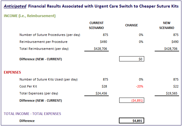 Value Vitals - Anticipated Financial Results Associated with Urgent Care Switch to Cheaper Suture Kits