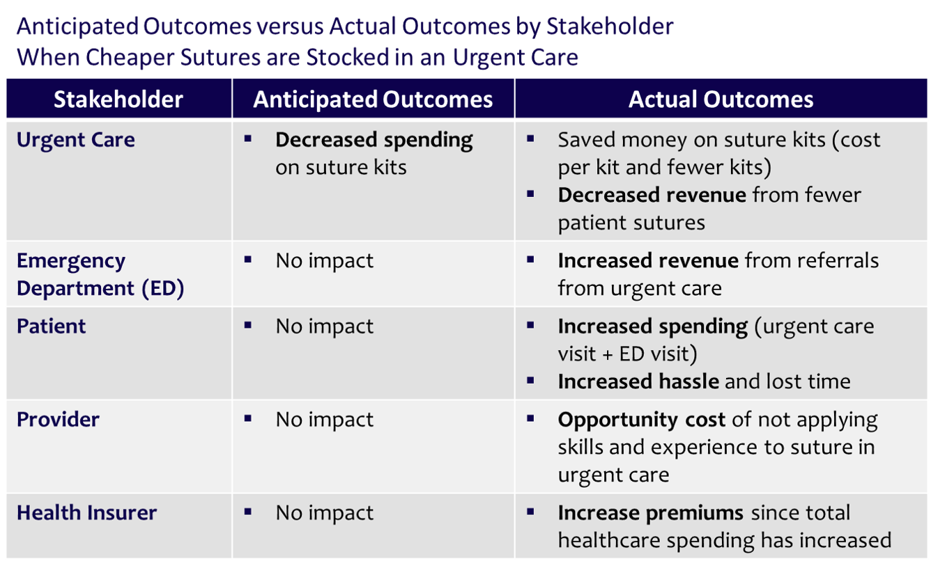 Anticipated Outcomes versus Actual Outcomes by Stakeholder When Cheaper Sutures are Stocked in an Urgent Care