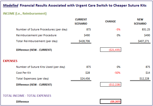 Value Vitals - Modelled Financial Results Associated with Urgent Care Switch to Cheaper Suture Kits